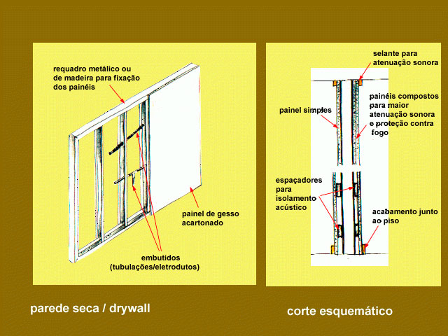 Painel drywall